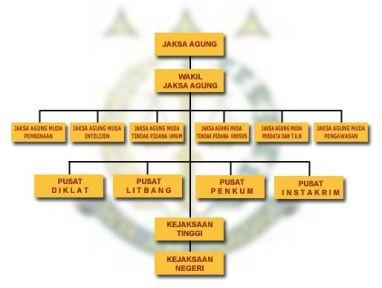 Struktur Organisasi Kejaksaan RI