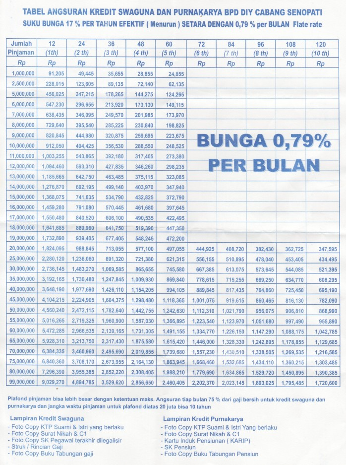 tabel-angsuran-kredit-swaguna-bpd-yogyakarta