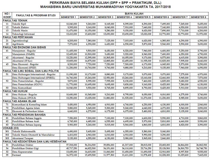 Perkiraan-Biaya-Selama-Kuliah-UMY-2017png_Page1